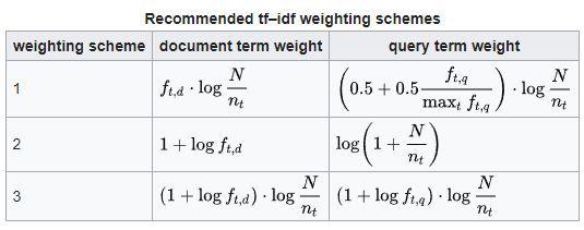formulas tf idf seo