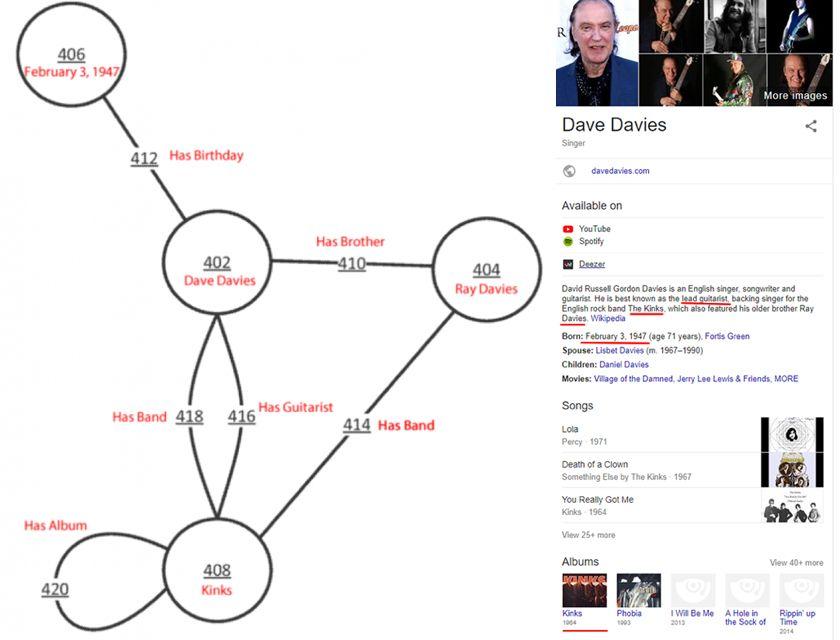 Relación entidades grafo de conocimiento Dave Davies
