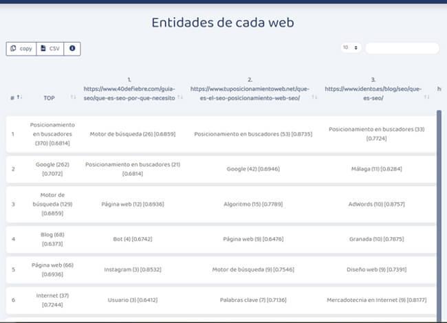 analisis de entidades de cada web