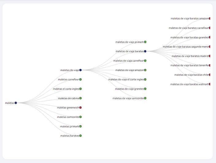 Gráfico tipo Árbol de Long Tails a partir de keyword inicial Maletas