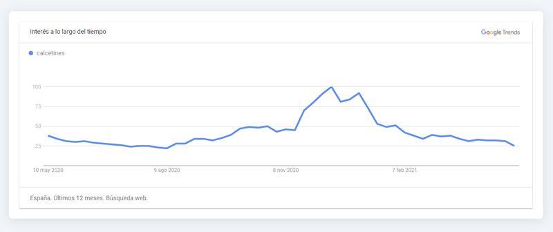 Tendencia anual de la keyword Calcetines. Google Trends.