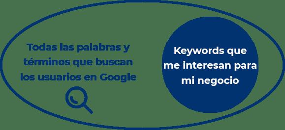 Análisis de palabras clave, búsquedas del usuario y keywords