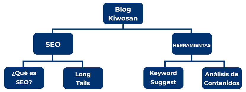arquitectura silo kiwosan