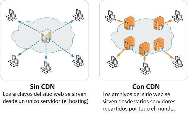 cómo funciona un CDN