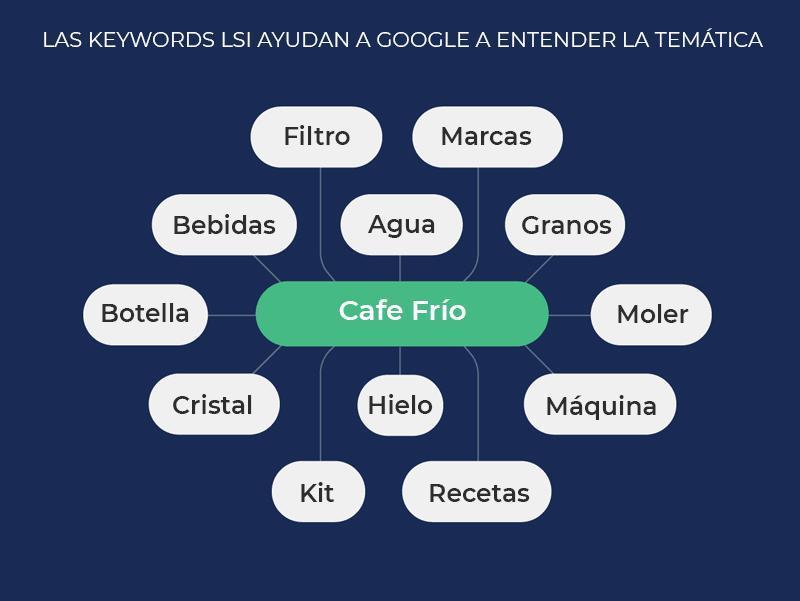las keywords lsi ayudan a google a entender la temática del texto