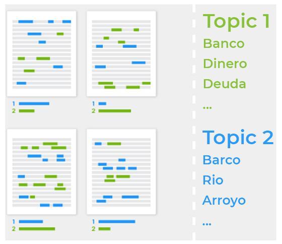 Estructura semántica de diferentes contenidos mediante LSI