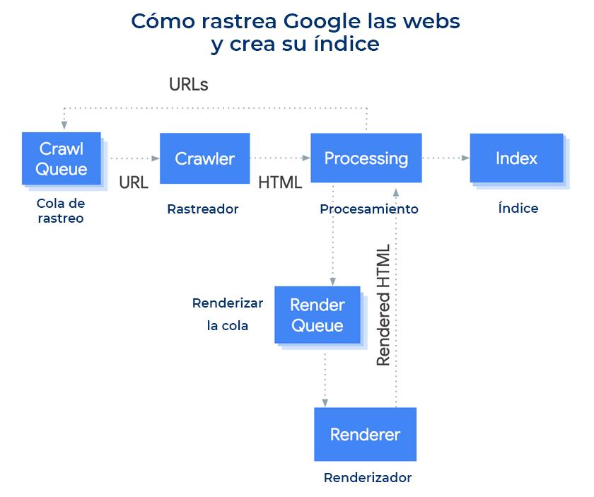 como rastrea google las webs