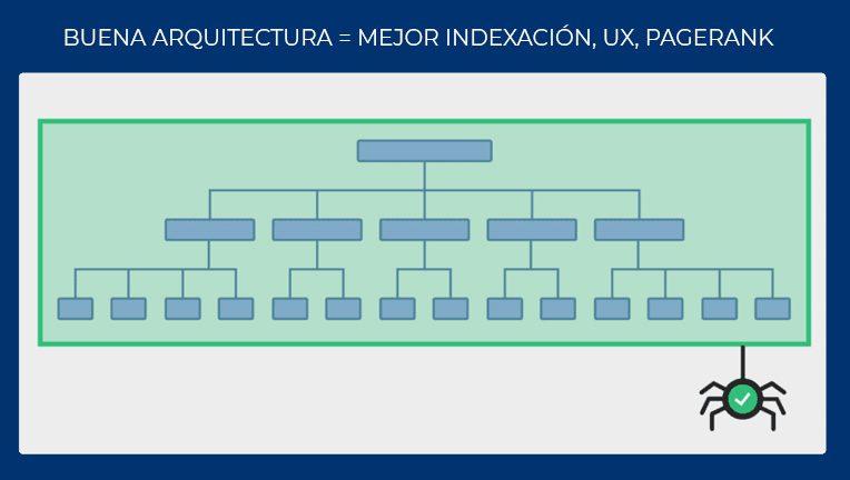 Una buena arquitectura web mejora la indexación, UX, pagerank y canibalizaciones