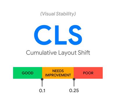 Comulative Layout Shift