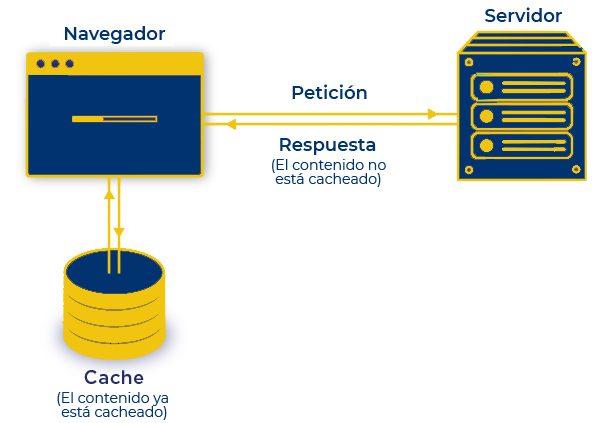 cómo funciona la cache