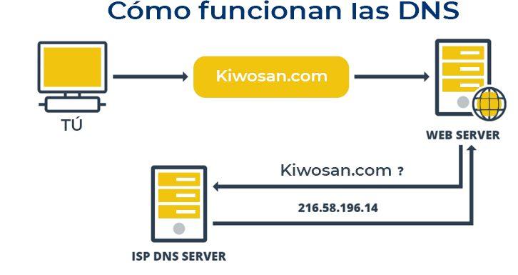Cómo funcionan las DNS