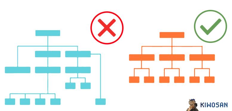 Ejemplo de buena y mala arquitectura web para SEO
