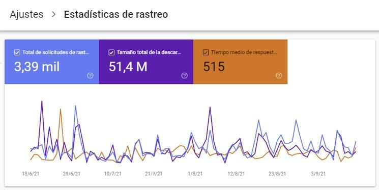 Estadísticas de rastreo de Googlebot en una web