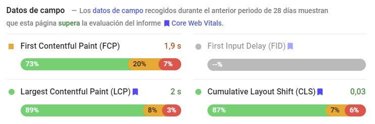 datos de campo core web vitals