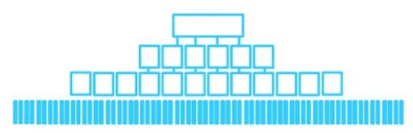 Arquitectura web horizontal o plana